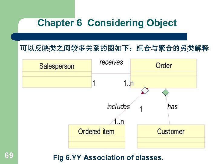 Chapter 6 Considering Object 可以反映类之间较多关系的图如下:组合与聚合的另类解释 69 Fig 6. YY Association of classes.
