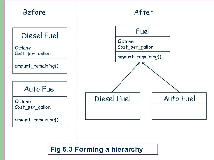 Before After Diesel Fuel Octane Cost_per_gallon amount_remaining() Auto Fuel Octane Cost_per_gallon Diesel Fuel amount_remaining()
