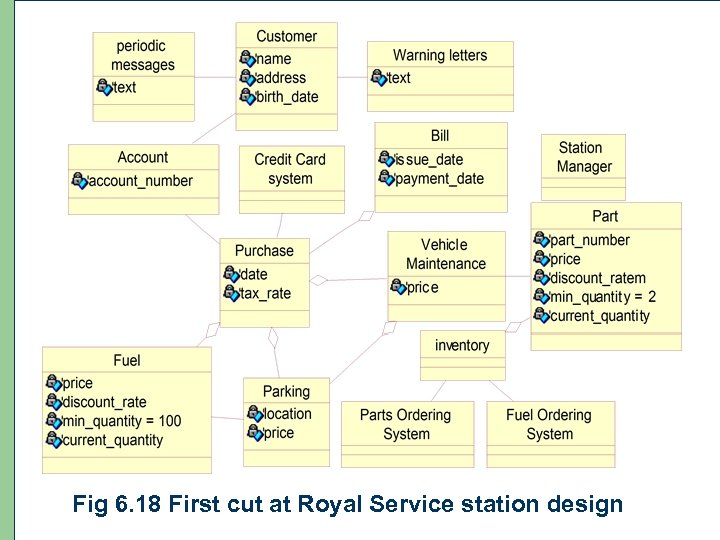 94 Fig 6. 18 First cut at Royal Service station design