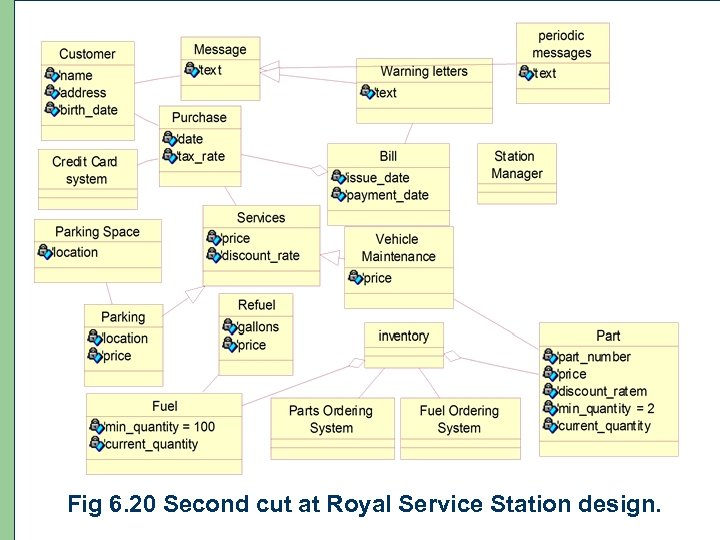 96 Fig 6. 20 Second cut at Royal Service Station design.