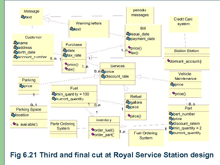 Fig 98 6. 21 Third and final cut at Royal Service Station design