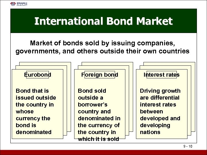 International Bond Market of bonds sold by issuing companies, governments, and others outside their