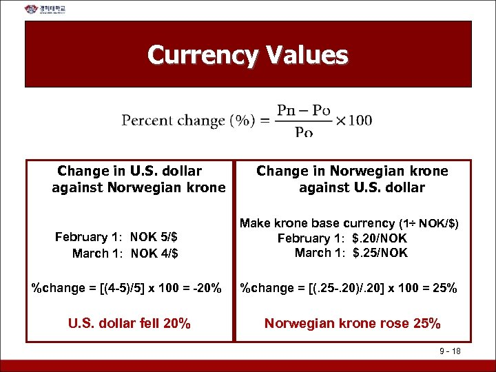 Currency Values Change in U. S. dollar against Norwegian krone February 1: NOK 5/$