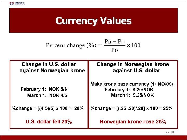 Currency Values Change in U. S. dollar against Norwegian krone February 1: NOK 5/$