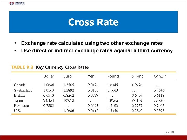Cross Rate • Exchange rate calculated using two other exchange rates • Use direct