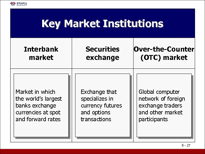 Key Market Institutions Interbank market Market in which the world's largest banks exchange currencies