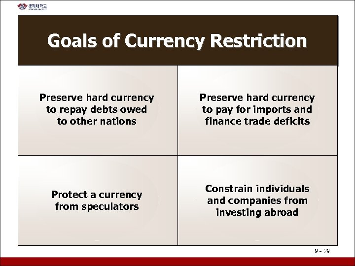 Goals of Currency Restriction Preserve hard currency to repay debts owed to other nations