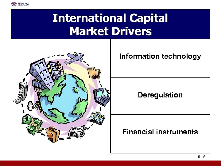 International Capital Market Drivers Information technology Deregulation Financial instruments 9 -6