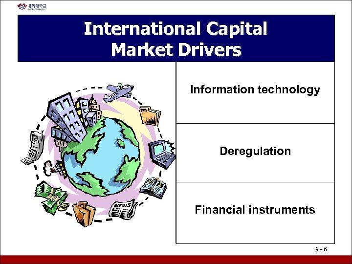 International Capital Market Drivers Information technology Deregulation Financial instruments 9 -6