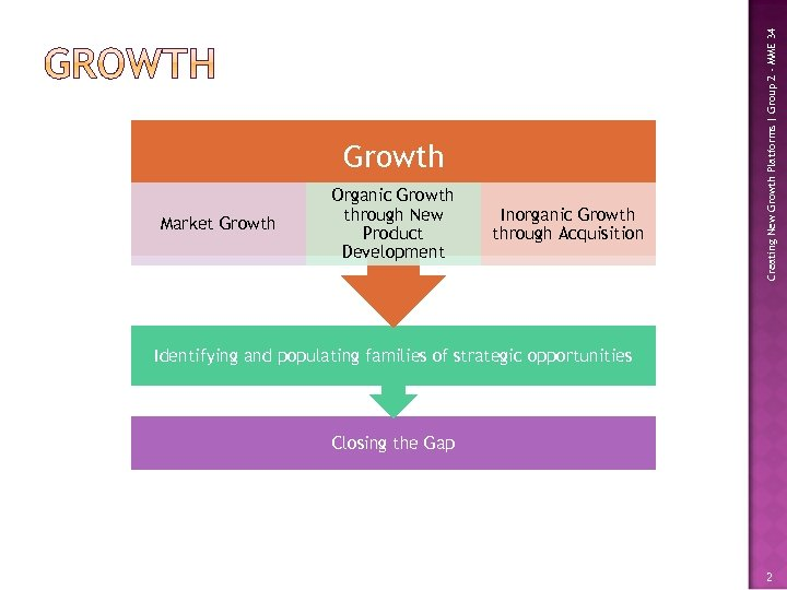 Market Growth Organic Growth through New Product Development Inorganic Growth through Acquisition Creating New
