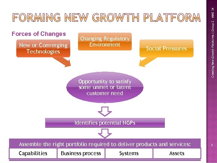 New or Converging Technologies Changing Regulatory Environment Social Pressures Creating New Growth Platforms |