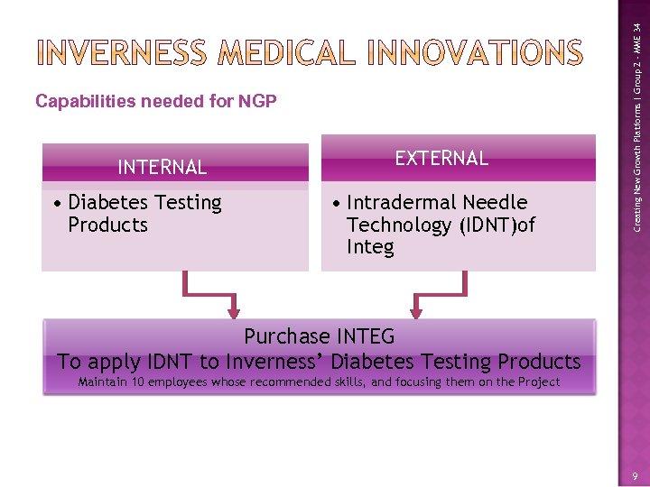 INTERNAL • Diabetes Testing Products EXTERNAL • Intradermal Needle Technology (IDNT)of Integ Creating New