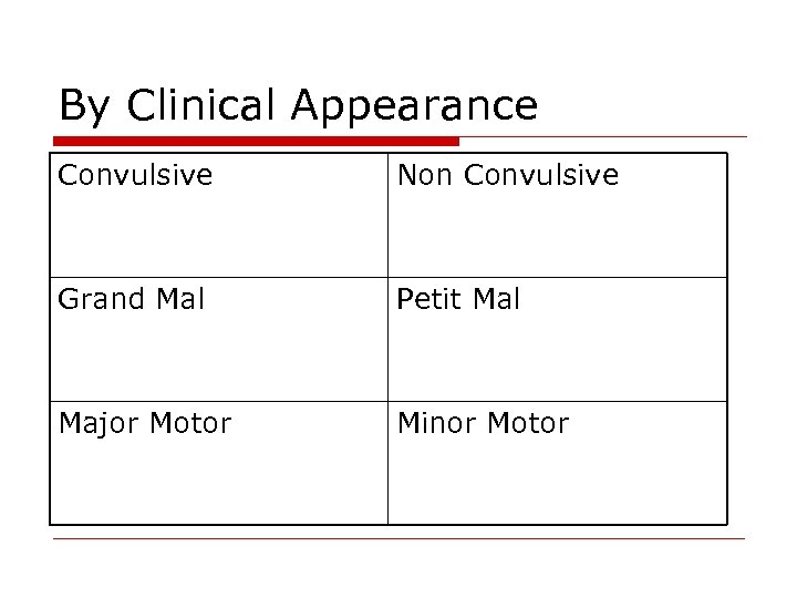 By Clinical Appearance Convulsive Non Convulsive Grand Mal Petit Mal Major Motor Minor Motor