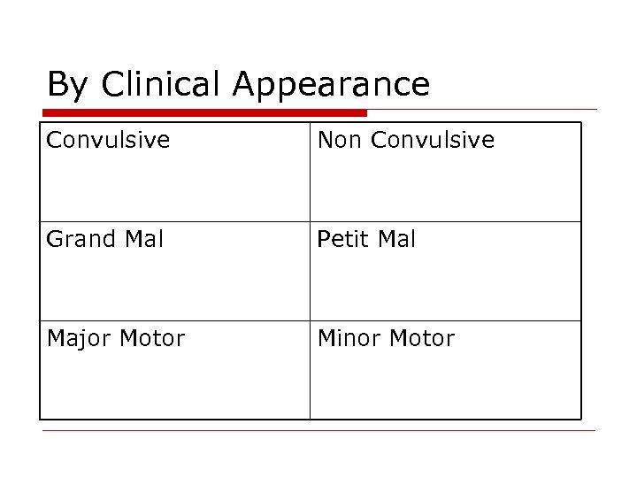 By Clinical Appearance Convulsive Non Convulsive Grand Mal Petit Mal Major Motor Minor Motor