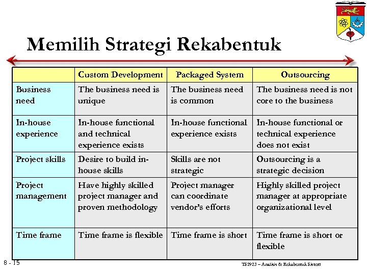 Memilih Strategi Rekabentuk Custom Development Packaged System Outsourcing Business need The business need is