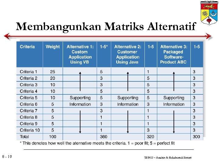 Membangunkan Matriks Alternatif 8 - 19 TS 2923 – Analisis & Rekabentuk Sistem