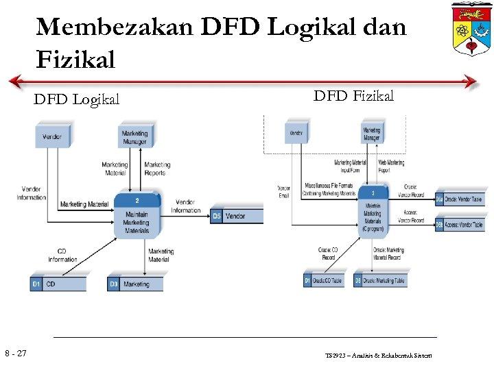 Membezakan DFD Logikal dan Fizikal DFD Logikal 8 - 27 DFD Fizikal TS 2923