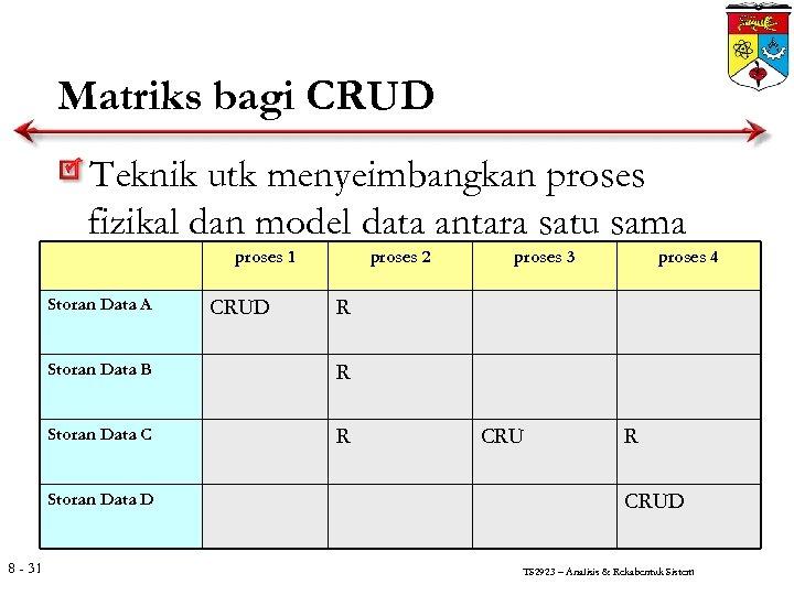 Matriks bagi CRUD Teknik utk menyeimbangkan proses fizikal dan model data antara satu sama
