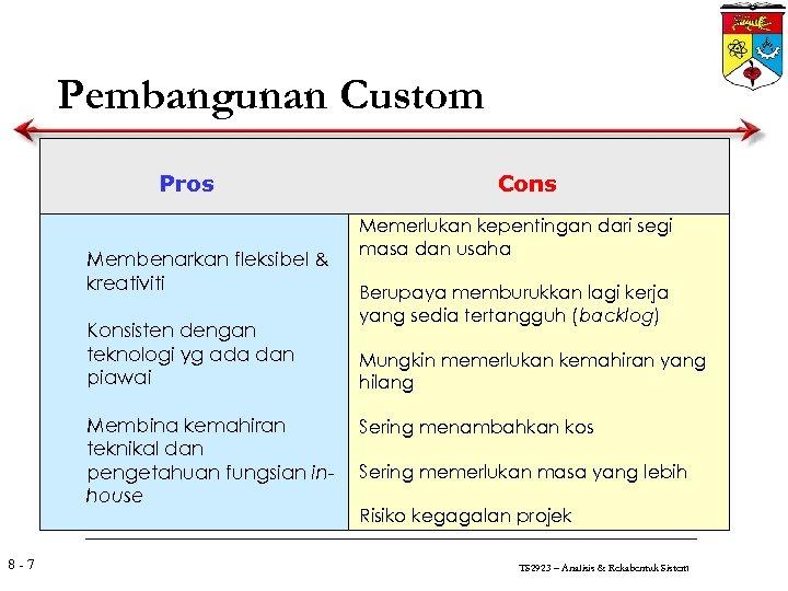 Pembangunan Custom Pros Membenarkan fleksibel & kreativiti Konsisten dengan teknologi yg ada dan piawai