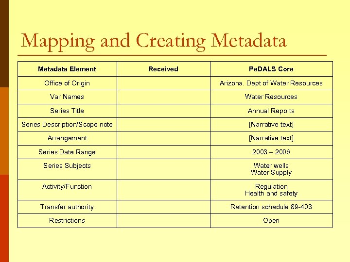 Mapping and Creating Metadata Element Received Pe. DALS Core Office of Origin Arizona. Dept