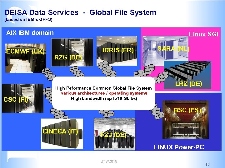 DEISA Data Services - Global File System (based on IBM's GPFS) AIX IBM domain