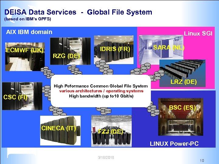 DEISA Data Services - Global File System (based on IBM's GPFS) AIX IBM domain