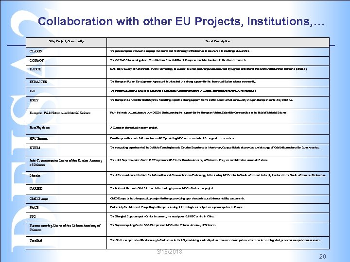 Collaboration with other EU Projects, Institutions, … Site, Project, Community Short Description CLARIN The