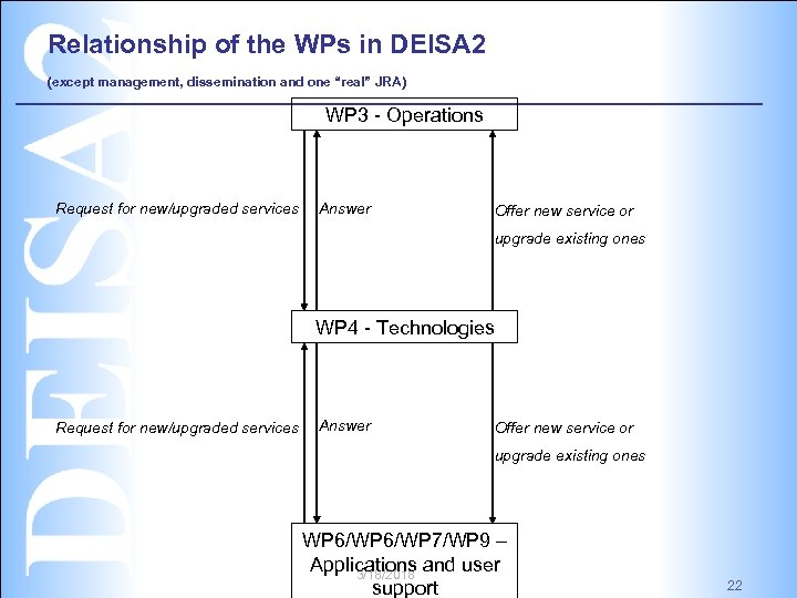 """Relationship of the WPs in DEISA 2 (except management, dissemination and one """"real"""" JRA)"""