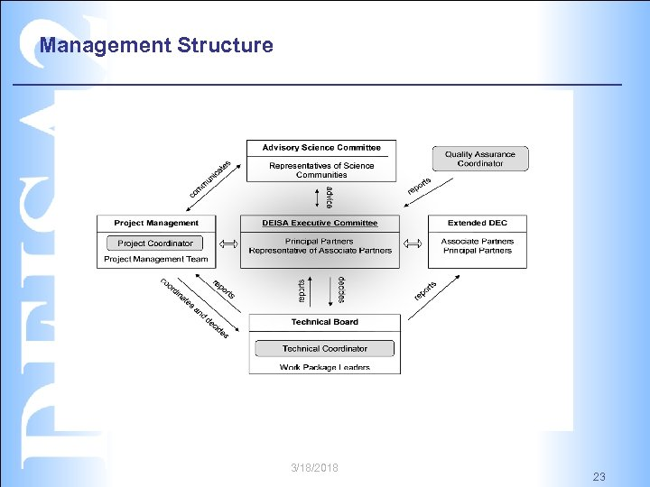 Management Structure 3/18/2018 23