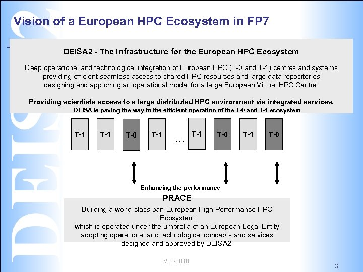 Vision of a European HPC Ecosystem in FP 7 DEISA 2 - The Infrastructure