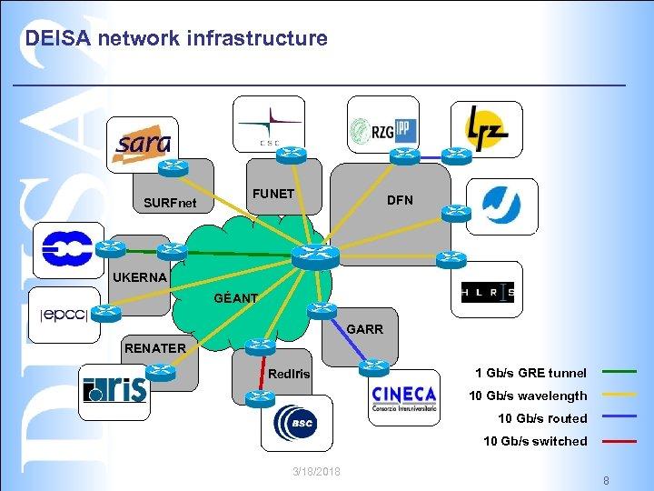 DEISA network infrastructure SURFnet FUNET DFN UKERNA GÉANT GARR RENATER Red. Iris 1 Gb/s