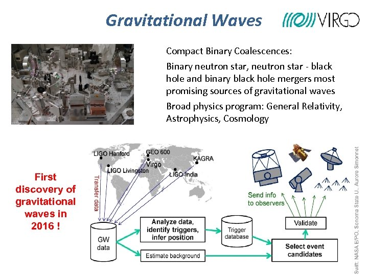 Gravitational Waves Compact Binary Coalescences: Binary neutron star, neutron star - black hole and