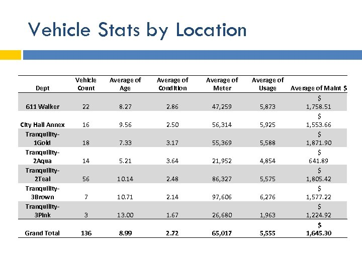 Vehicle Stats by Location Dept Vehicle Count Average of Age Average of Condition Average