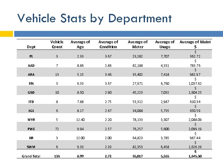 Vehicle Stats by Department Dept Vehicle Count Average of Age Average of Condition Average