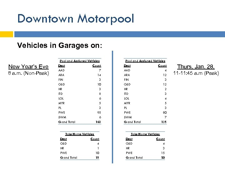 Downtown Motorpool Vehicles in Garages on: New Year's Eve 8 a. m. (Non-Peak) Pool