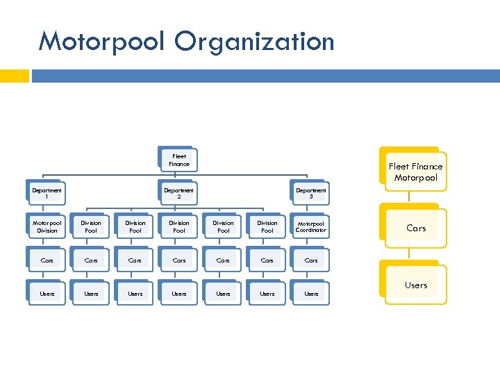 Motorpool Organization Fleet Finance Department 1 Fleet Finance Motorpool Department 2 Department 3 Motorpool