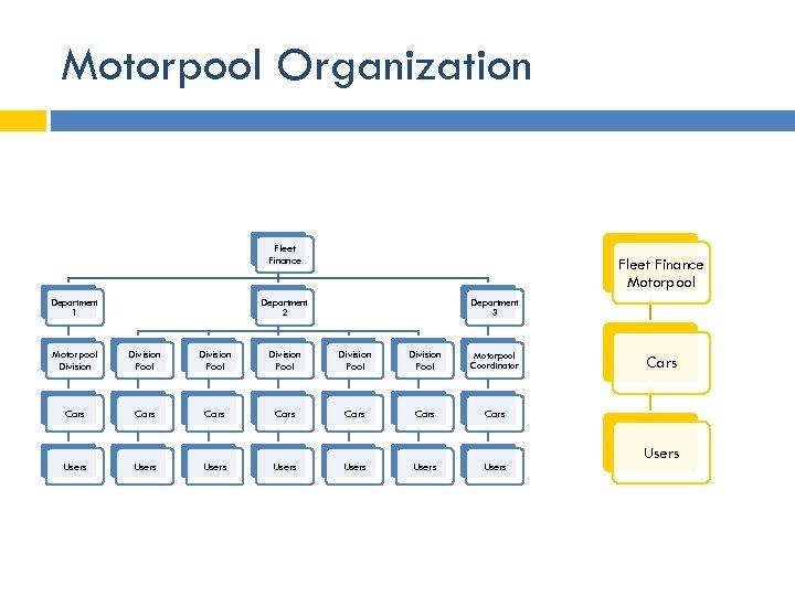Motorpool Organization Fleet Finance Department 1 Fleet Finance Motorpool Department 2 Department 3 Motorpool