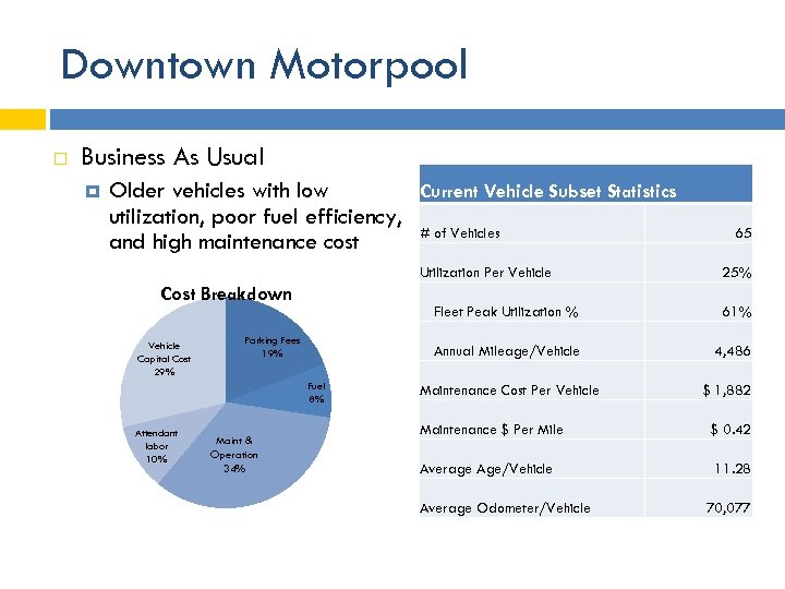 Downtown Motorpool Business As Usual Older vehicles with low Current Vehicle Subset Statistics utilization,
