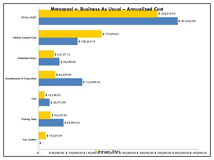 Motorpool v. Business As Usual – Annualized Cost $ 334, 919. 93 TOTAL COST