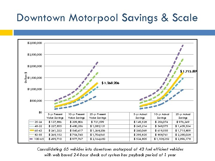 Downtown Motorpool Savings & Scale $3, 000 $2, 500, 000 Dollars $ $2, 000