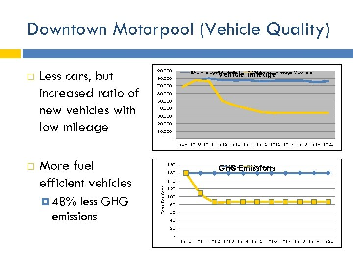 Downtown Motorpool (Vehicle Quality) Less cars, but increased ratio of new vehicles with low