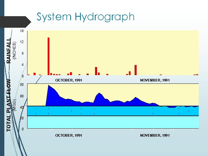 System Hydrograph (INCHES) RAINFALL 16 12 8 4 OCTOBER, 1991 NOVEMBER, 1991 80 60