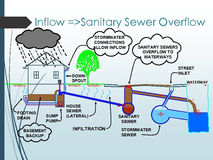 Inflow =>Sanitary Sewer Overflow STORMWATER CONNECTIONS ALLOW INFLOW SANITARY SEWERS OVERFLOW TO WATERWAYS STREET