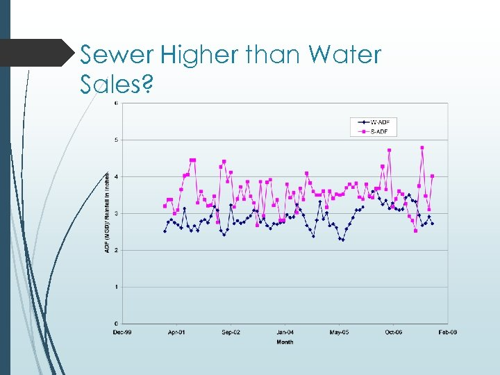 Sewer Higher than Water Sales?