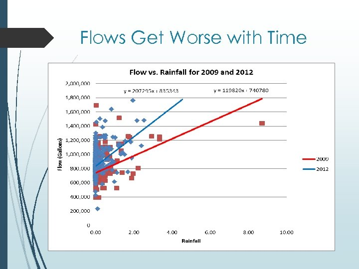 Flows Get Worse with Time