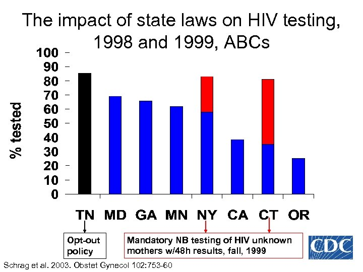 The impact of state laws on HIV testing, 1998 and 1999, ABCs Opt-out policy