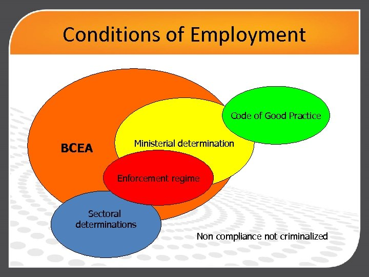 Conditions of Employment Code of Good Practice BCEA Ministerial determination Enforcement regime Sectoral determinations
