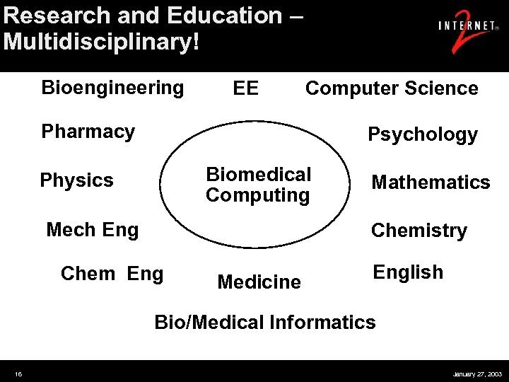 Research and Education – Multidisciplinary! Bioengineering EE Computer Science Pharmacy Psychology Biomedical Computing Physics