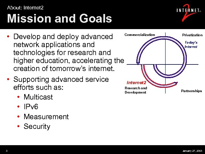 About: Internet 2 Mission and Goals • Develop and deploy advanced Commercialization network applications