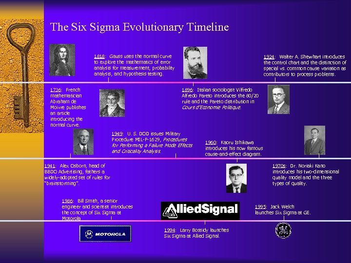 The Six Sigma Evolutionary Timeline 1818: Gauss uses the normal curve to explore the
